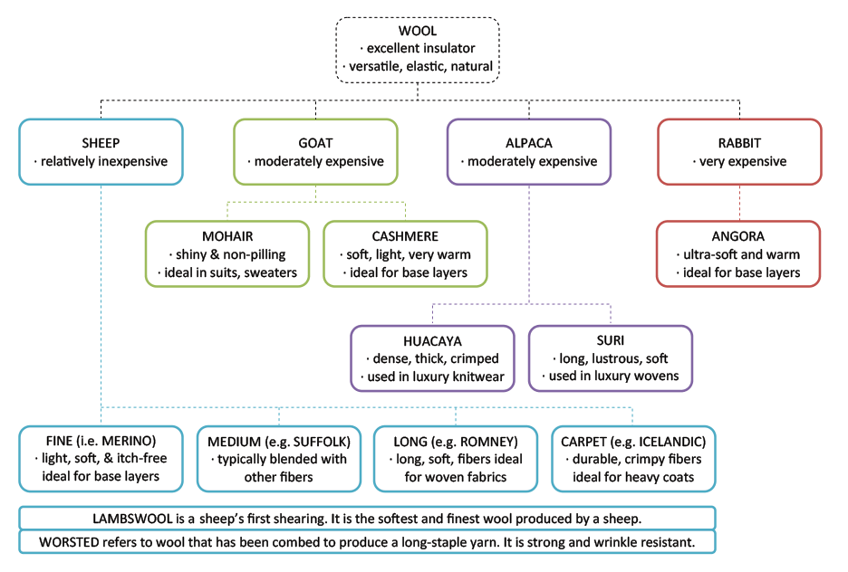 Types of wool used in socks and clothing