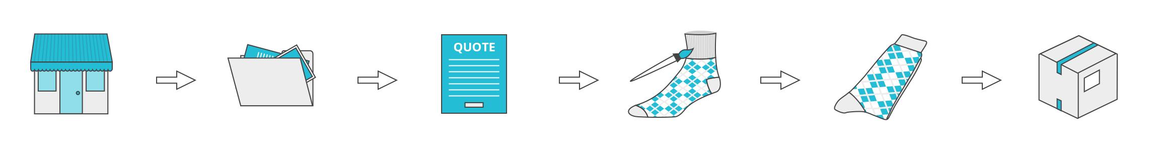 Custom socks design process